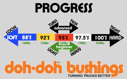 Shortys Doh-Doh really hard 98a Lenkgummis